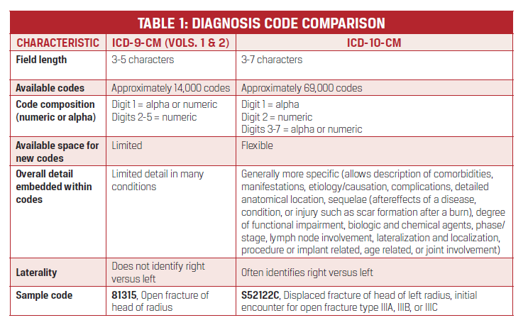 5.Table1MMGSFocusall2015 Icd Mapping on
